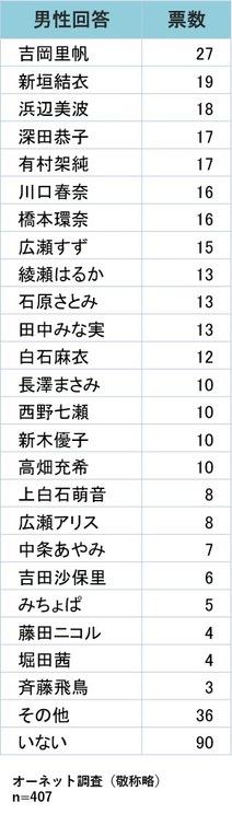 """""""恋人にしたい女性の著名人""""ランキング"""