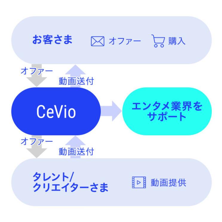 CeVio