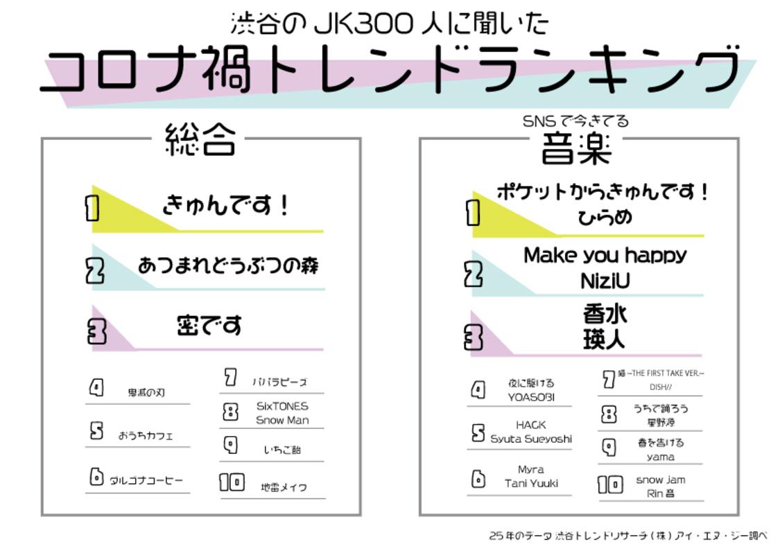 NiziU、渋谷の女子高生に聞いた「コロナ禍にSNSで流行った音楽」ランキングに登場!