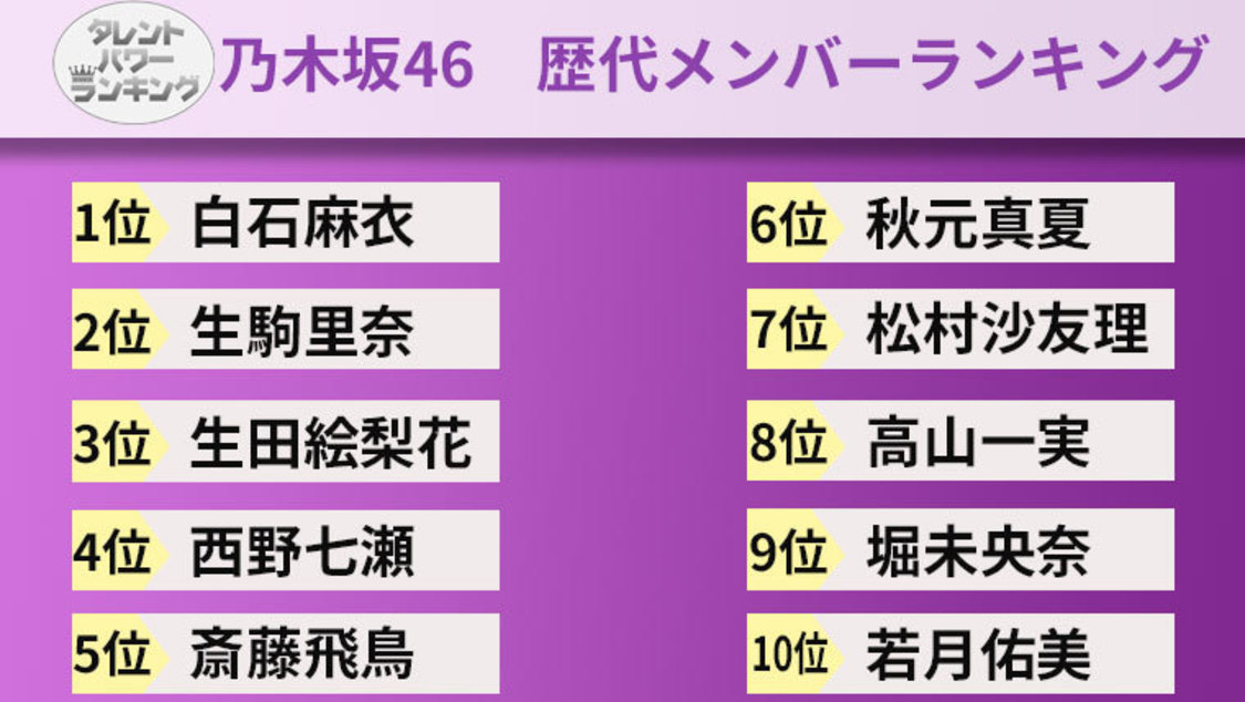 歴代乃木坂46メンバーのタレントパワーランキングTop20発表