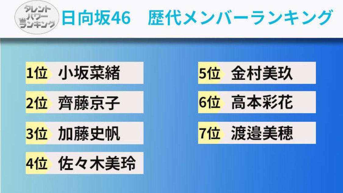 日向坂46メンバーのタレントパワーランキングTop7発表