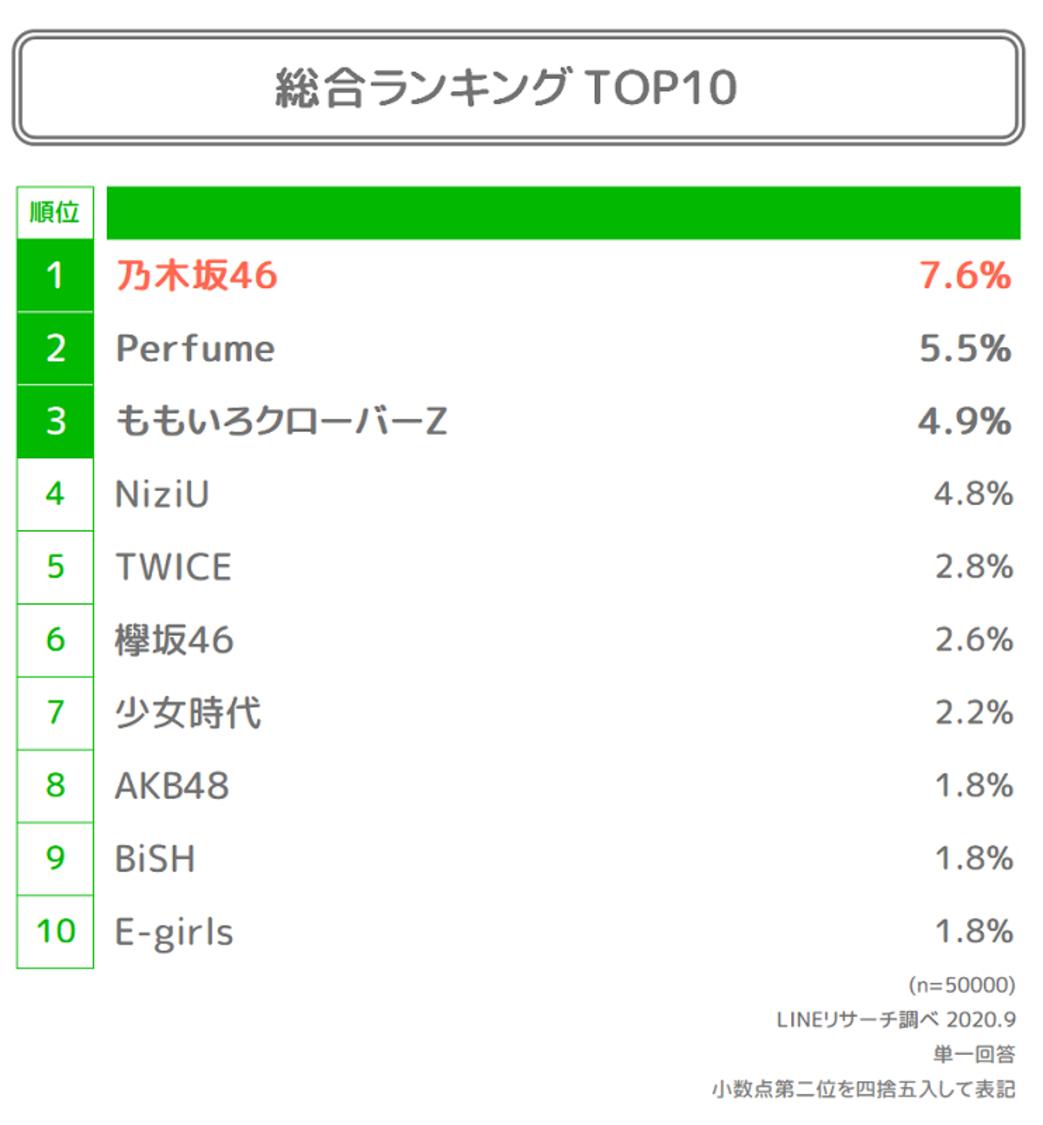 乃木坂46、ももクロ、TWICE、NiziUら、LINEリサーチ2020年の人気アイドルグループにランクイン!