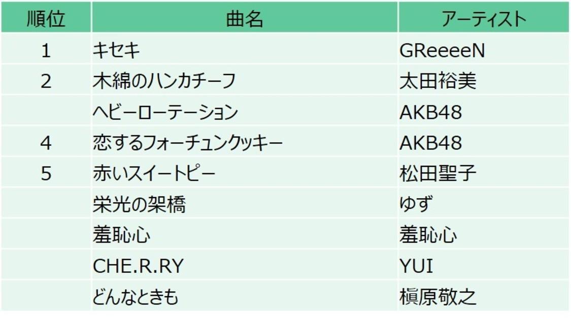 "AKB48、10代の""好きな懐メロ""に「ヘビーローテーション」「恋するフォーチュンクッキー」がランクイン!"
