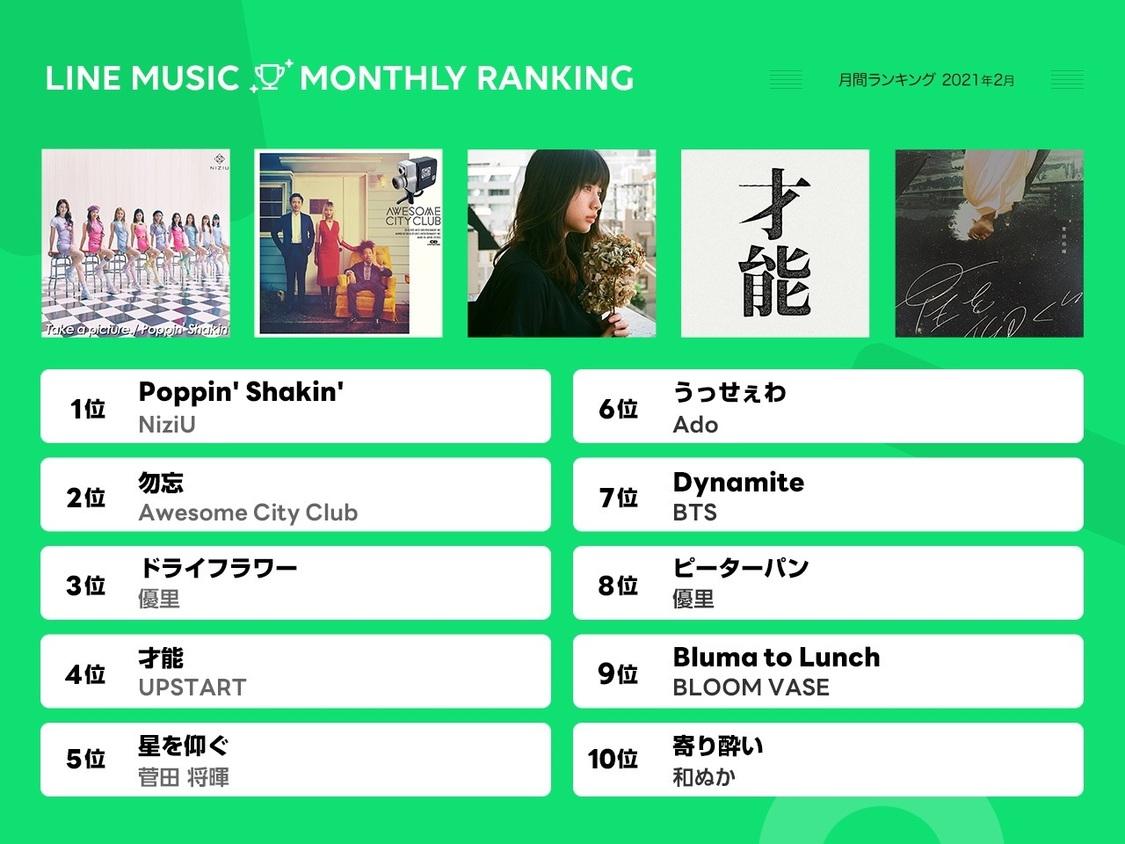 NiziU、2月のLINE MUSIC月間ランキングで「Poppin' Shakin'」1位獲得!