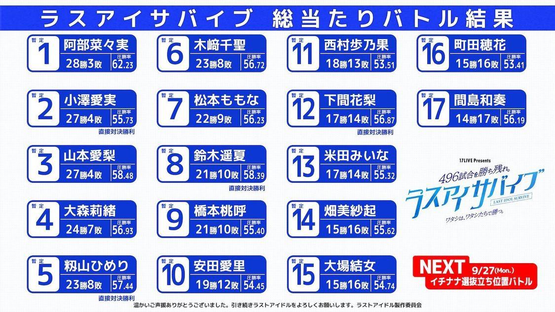 ラストアイドル、11th SG選抜メンバー17名決定+9/27にセンター含めた立ち位置を決める<ラスアイサバイブ  イチナナ選抜立ち位置バトル>開催!