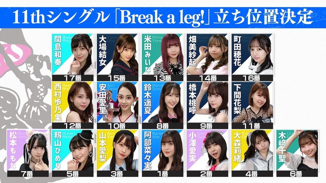 ラストアイドル、11th SG「Break a leg!」センターに阿部菜々実+4周年コンサートをパシフィコ横浜にて開催決定!
