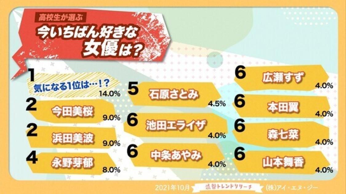 """橋本環奈、高校生が選ぶ""""今1番好きな女優""""ランキングで1位獲得!"""